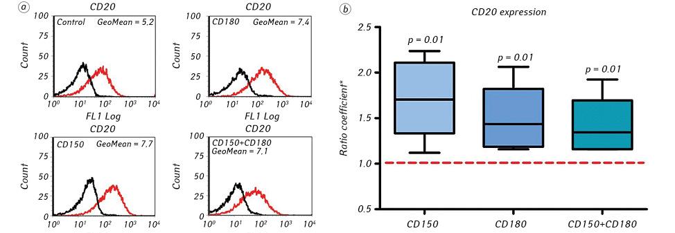 Sensitivity of chronic lymphocytic leukemia cells to chemotherapeutic drugs <i>ex vivo</i> depends onexpression status of cell surface receptors