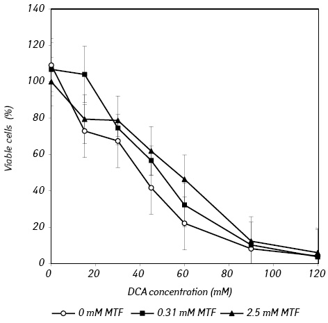 Metformin enhances cytotoxic action of dichloroacetate against Lewis lung carcinoma cells <i>in vitro</i>