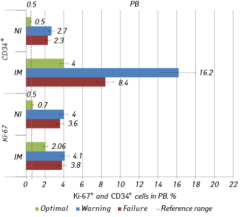Expression of Ki 67 and CD34 on blood and bone marrow cells of CML patients with different response to imatinib and nilotinib therapy