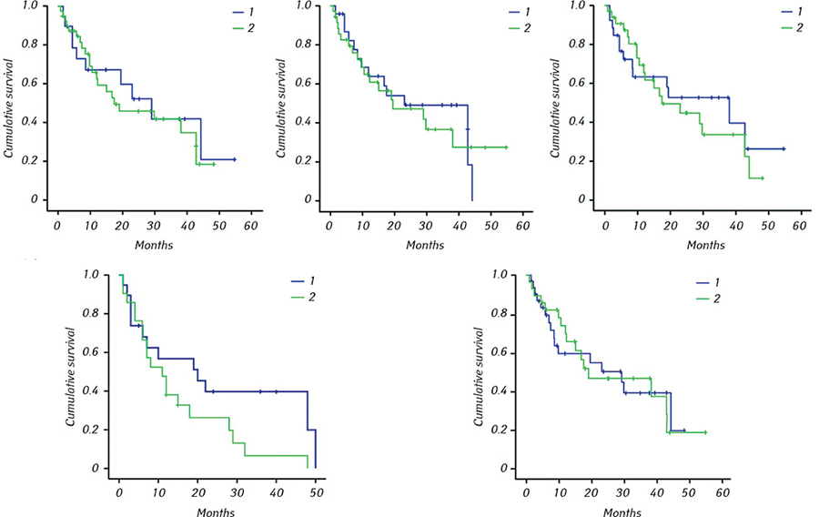 33532523523 Assessment of prognostic and diagnostic value of some biomarkers in hepatocellular carcinoma
