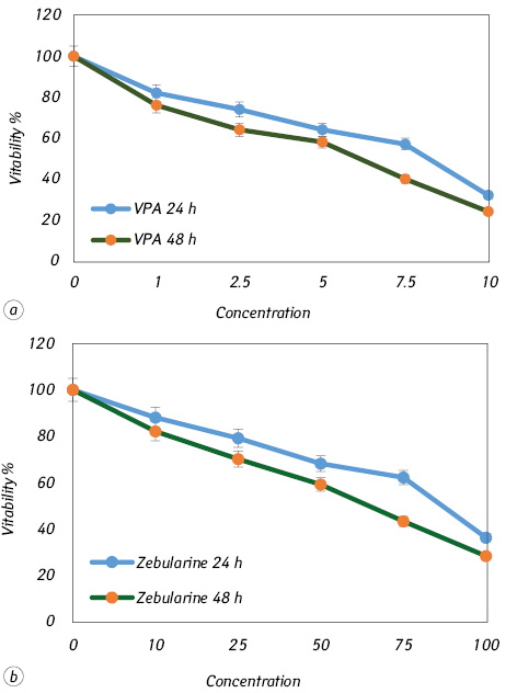 Effect of valproic acid and zebularine on <i>SOCS 1</i> and <i>SOCS 3</i> gene expression in colon carcinoma SW48 cell line