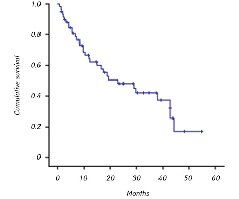Assessment of prognostic and diagnostic value of some biomarkers in hepatocellular carcinoma