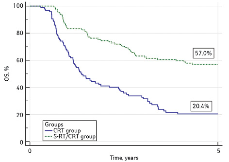 Comparative analysis of the efficacy of definitive chemoradiation therapy and surgery followed by adjuvant radiation therapy in advanced stage oral tongue cancer