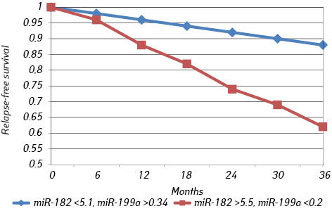 Association of circulating miR 21,  205, and  182 with response of luminal breast cancers to neoadjuvant FAC and AC treatment