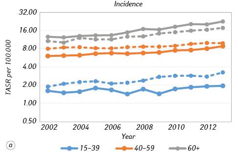 Burden of malignant melanoma in Ukraine in 2002–2013: incidence, mortality and survival
