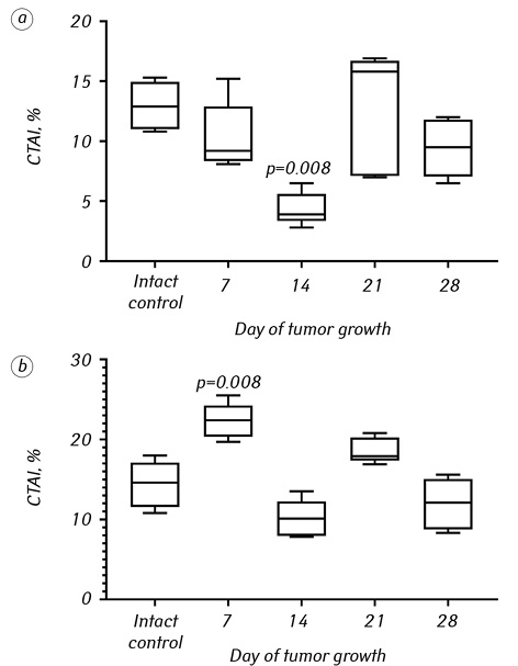 Macrophage polarization in dynamics of Lewis lung carcinoma growth and metastasis