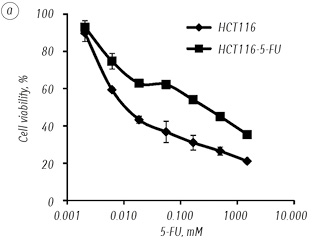 5 FU resistant colorectal cancer cells possess improved invasiveness and β<sub>III</sub> tubulin expression