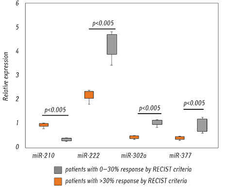 Evaluation of response to tyrosine kinase inhibitors in renal cell carcinoma patients based on expression ofmiR 99b,  144,  210,  222,  302а and  377 in tumor tissue