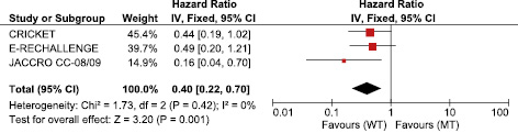 Plasma ctDNA RAS status selects patients for anti EGFR treatment rechallenge in metastatic colorectal cancer: a meta analysis