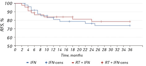 Safety profile and clinical outcome of adjuvant radiation therapy and intermediate dose interferon in comparison with intermediate dose interferon alone in patients with melanoma metastases in regional lymph nodes and unfavorable prognostic factors