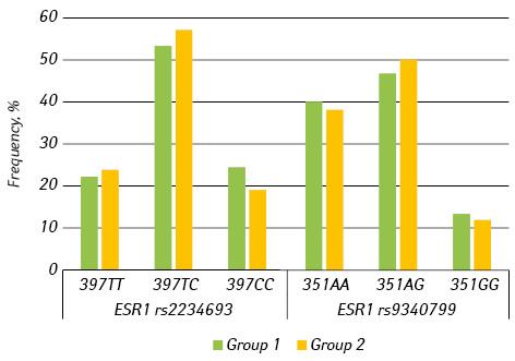 <i>ESR1</i> gene variants affect <i>FSHR</i> depended risk of fibrocystic mastopathy in infertile women