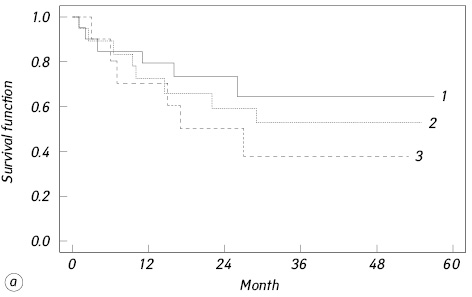 Redox dependent features of tumors, adipose tissue, neutrophiles and platelets in patients with metastatic colorectal cancer